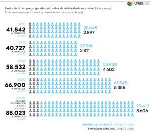 APREN - Evolução do emprego gerado pelo sector da electricidade renovável