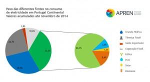 Peso das diferentes fontes no consumo de electricidade em Portugal Continental - Valores acumulados até Novembro de 2014