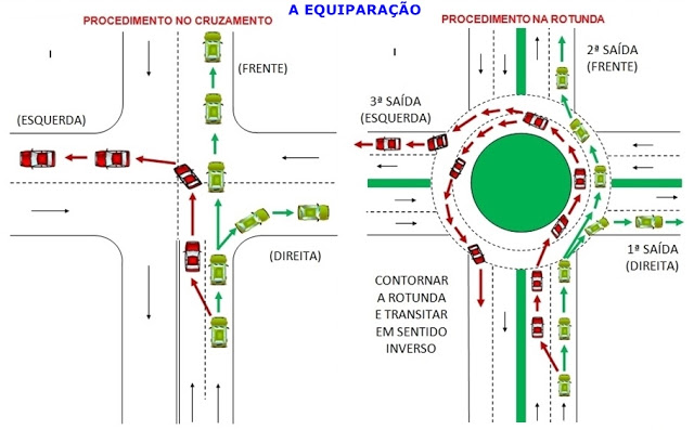 Circular em cruzamentos e rotundas