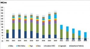As poupanças estimadas pelo governo, um quadro de 2012, de que a fonte é o Ministério da Economia